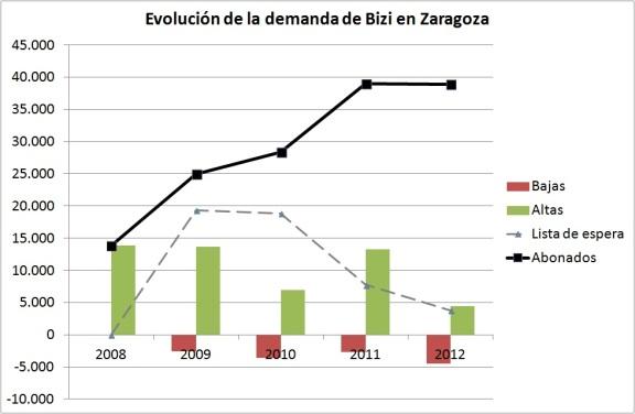 Evolución de la demanda de Bizi en Zaragoza. Elaboración propia. Datos: El Periódico de Aragón