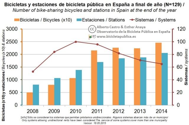 5.Evolución bicis y estaciones_v2.1