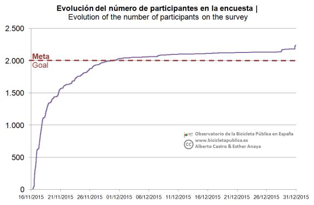 01_Evolución de participación