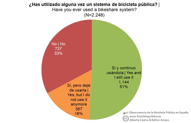 05_Uso bici pública