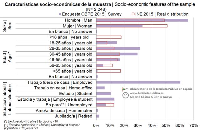 03_Perfil socioeconómico