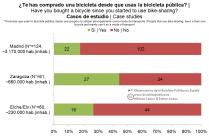 30_Bici-compra_casos