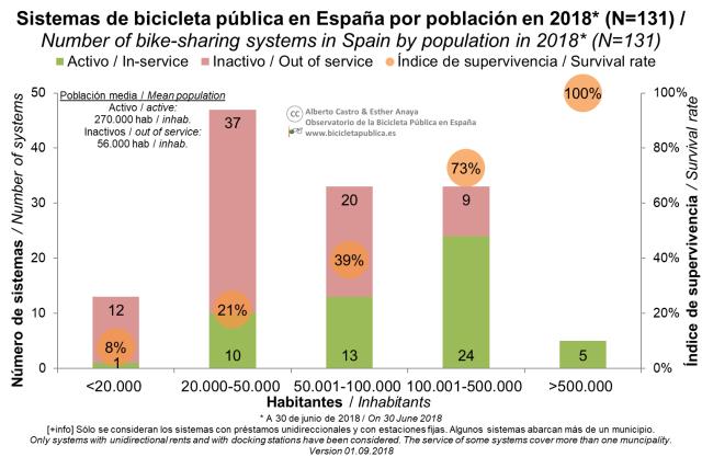4_Distribución por población